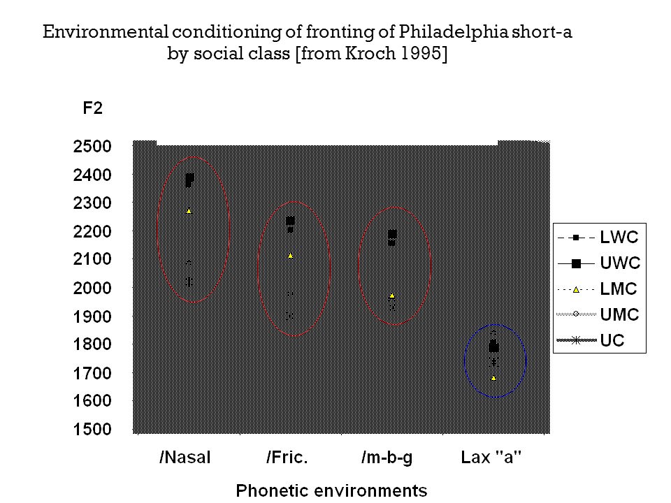 Environmental conditioning of fronting of Philadelphia short-a by social class [from Kroch 1995]